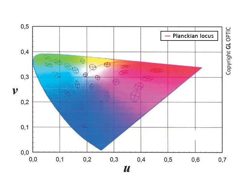 MacAdam ellipses and determination of tolerance and chromaticity changes of light emitted by lamps