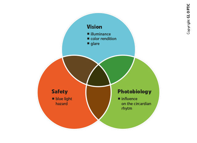 Quantitative and qualitative LED lighting evaluation measures with consideration of physiology of vision, efficiency, and photobiological safety.