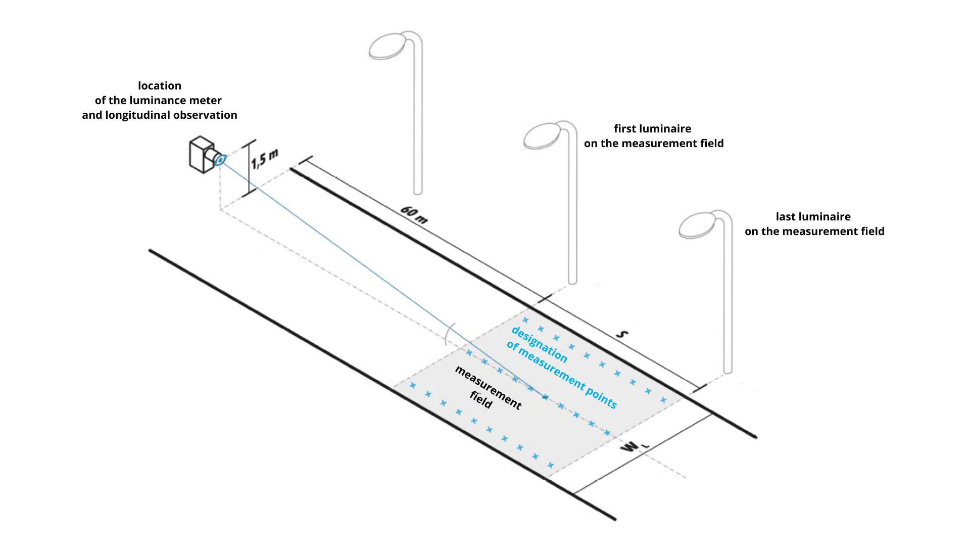 GL Optic how to measure luminance camera