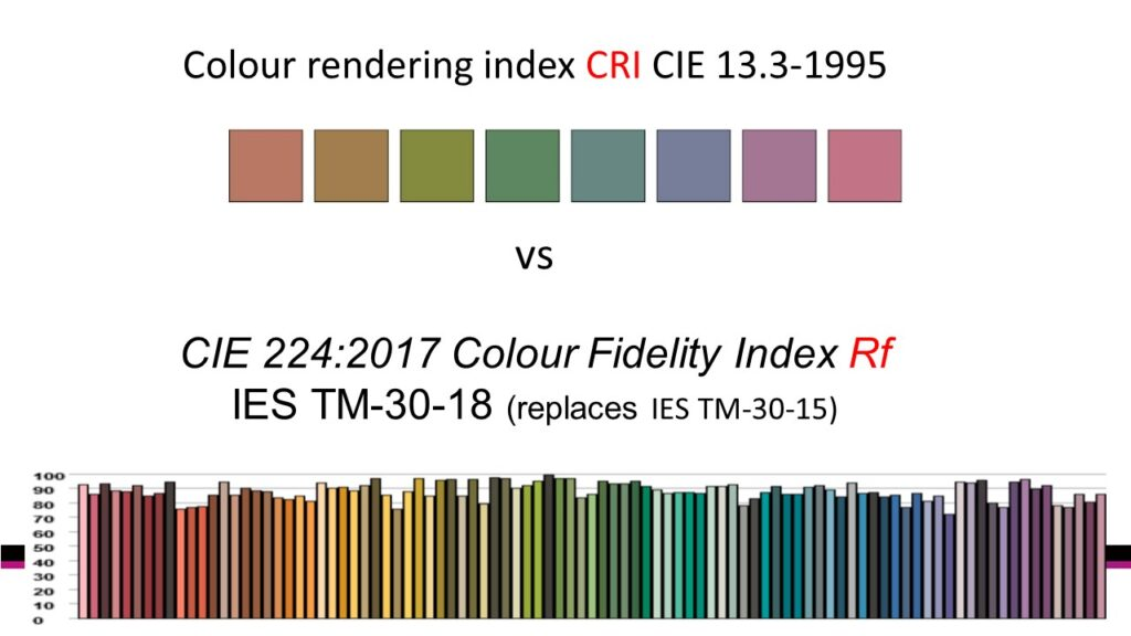 TM-30-18 colour rendering metrics
